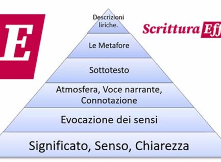 Cos'è la Piramide narrativa?
